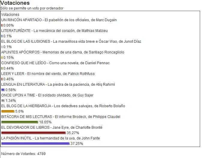 resultados_votaciones